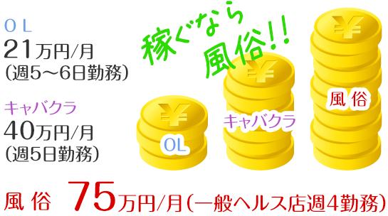 風俗75万円/月(一般ヘルス店週4勤務)